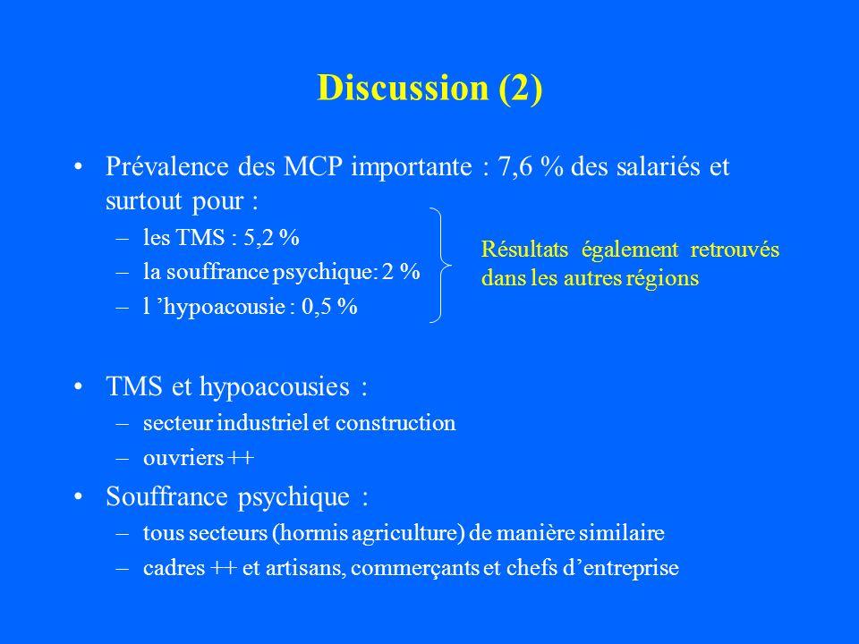 Discussion (2) Prévalence des MCP importante : 7,6 % des salariés et surtout pour : –les TMS : 5,2 % –la souffrance psychique: 2 % –l hypoacousie : 0,