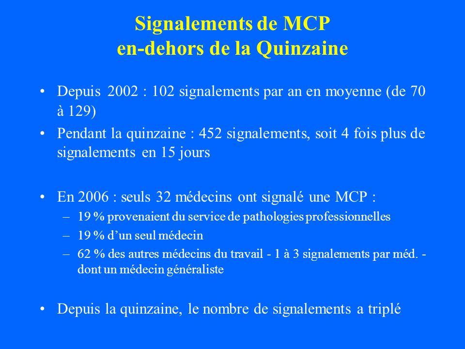 Signalements de MCP en-dehors de la Quinzaine Depuis 2002 : 102 signalements par an en moyenne (de 70 à 129) Pendant la quinzaine : 452 signalements,