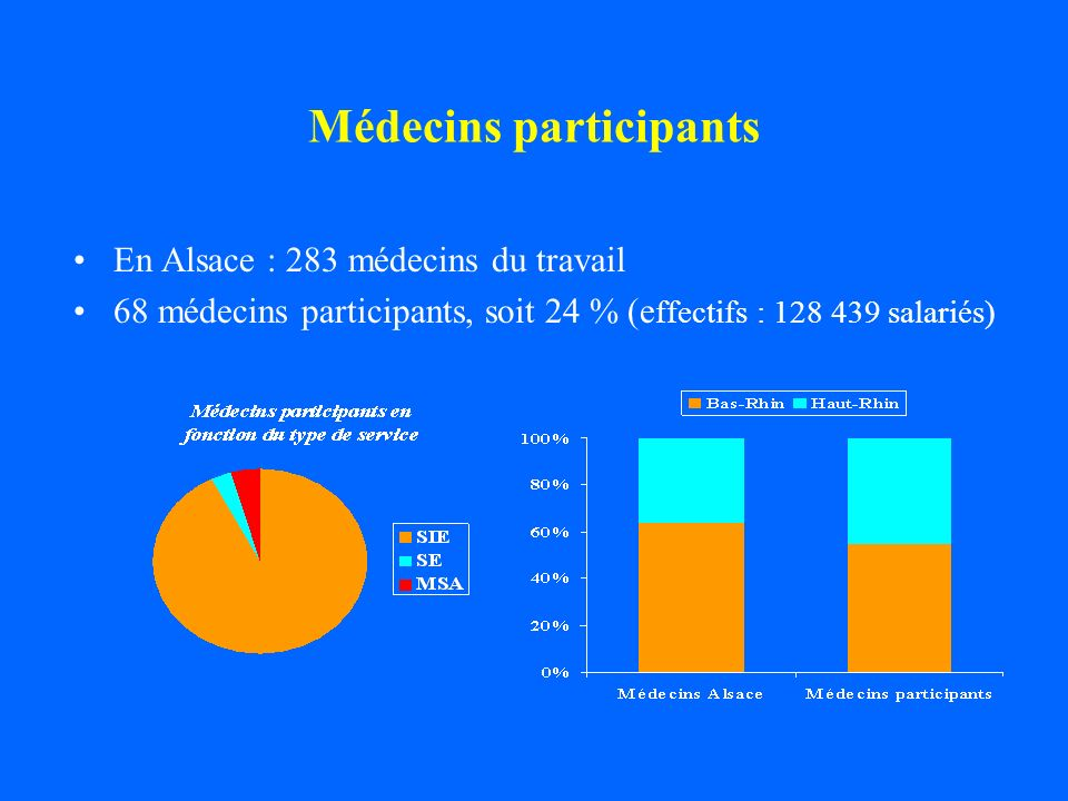 Médecins participants En Alsace : 283 médecins du travail 68 médecins participants, soit 24 % (e ffectifs : 128 439 salariés)