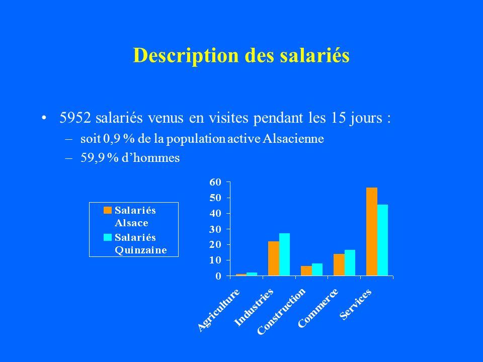 Discussion (2) Prévalence des MCP importante : 7,6 % des salariés et surtout pour : –les TMS : 5,2 % –la souffrance psychique: 2 % –l hypoacousie : 0,5 % TMS et hypoacousies : –secteur industriel et construction –ouvriers ++ Souffrance psychique : –tous secteurs (hormis agriculture) de manière similaire –cadres ++ et artisans, commerçants et chefs dentreprise Résultats également retrouvés dans les autres régions