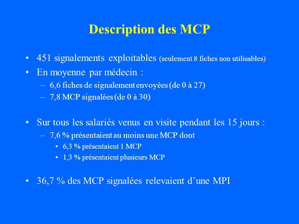 Description des MCP 451 signalements exploitables (seulement 8 fiches non utilisables) En moyenne par médecin : –6,6 fiches de signalement envoyées (d