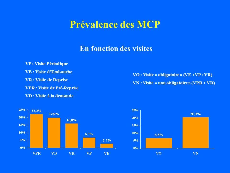 En fonction des visites VP : Visite Périodique VE : Visite dEmbauche VR : Visite de Reprise VPR : Visite de Pré-Reprise VD : Visite à la demande VO :
