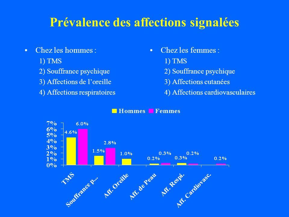 Prévalence des affections signalées Chez les hommes : 1) TMS 2) Souffrance psychique 3) Affections de loreille 4) Affections respiratoires Chez les fe