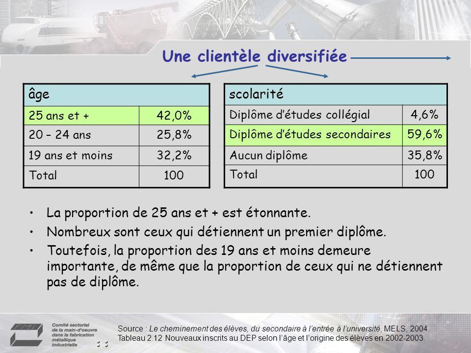 Une clientèle diversifiée âge 25 ans et +42,0% 20 – 24 ans25,8% 19 ans et moins32,2% Total100 scolarité Diplôme détudes collégial4,6% Diplôme détudes