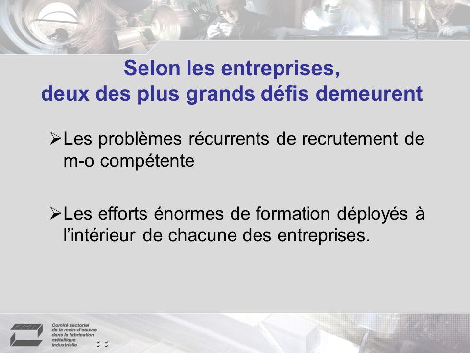 Selon les entreprises, deux des plus grands défis demeurent Les problèmes récurrents de recrutement de m-o compétente Les efforts énormes de formation