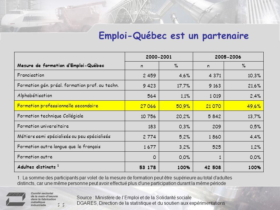 Emploi-Québec est un partenaire Mesure de formation dEmploi-Québec 2000-20012005-2006 n%n% Francisation 2 4594,6%4 37110,3% Formation gén. préal. form