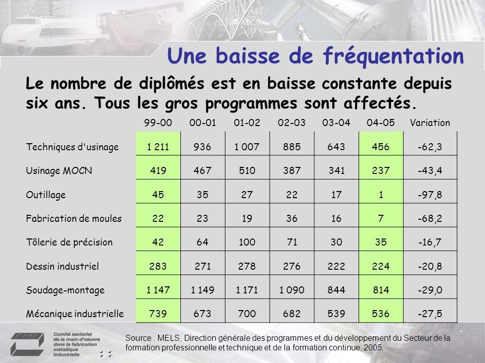 Les partenaires scolaires ce sont 59 centres de formation professionnelle de 43 commissions scolaires francophones qui dispensent des programmes menant à lexercice des métiers des industries de la FMI.