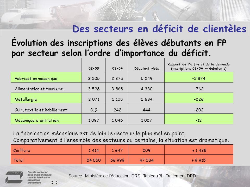 Des secteurs en déficit de clientèles 02-0303-04Débutant visés Rapport de l'offre et de la demande (inscriptions 03-04 –– débutants) Fabrication mécan