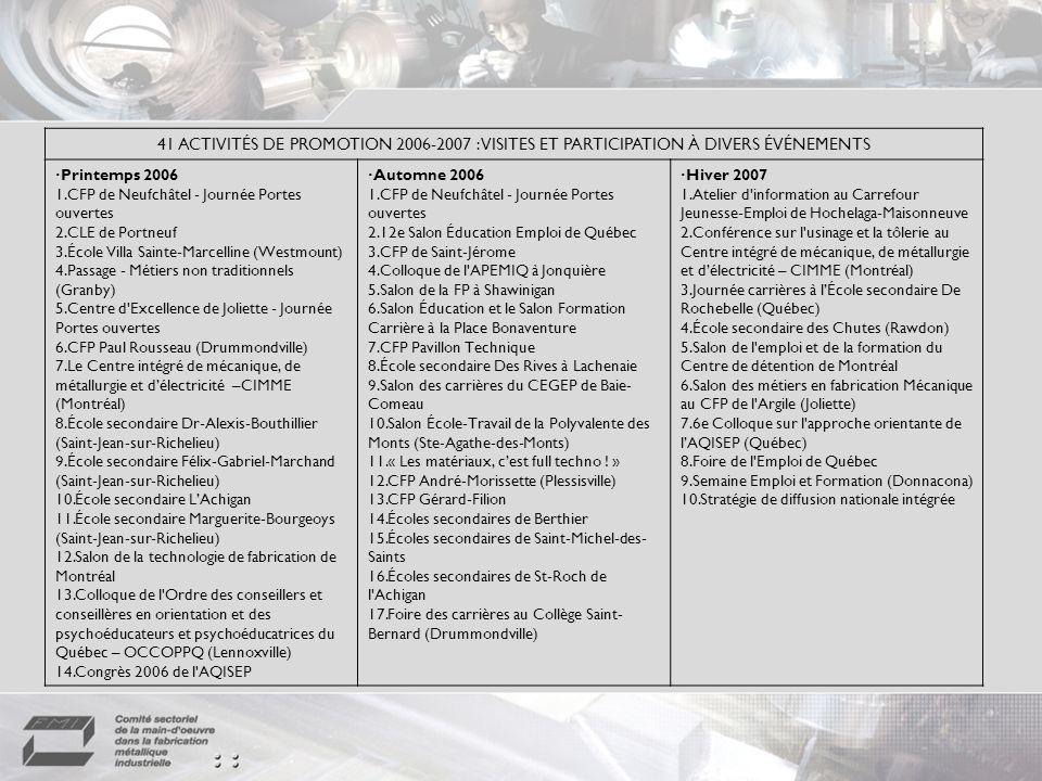 Initiatives de valorisation Distribution daffiches, de vidéo et de cédéroms : À 358 écoles secondaires de 63 commissions scolaires francophones (projet PPO); à 30 organismes spécialisés dans la promotion demplois non traditionnels; à 50 autres organismes œuvrant auprès des personnes immigrantes.