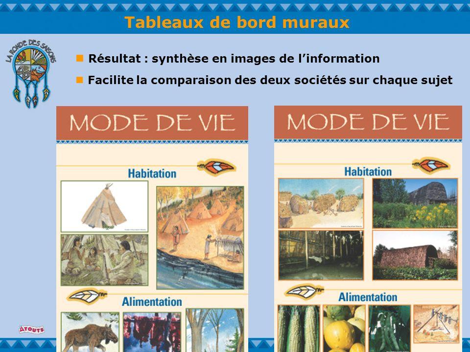 Tableaux de bord muraux Résultat : synthèse en images de linformation Facilite la comparaison des deux sociétés sur chaque sujet
