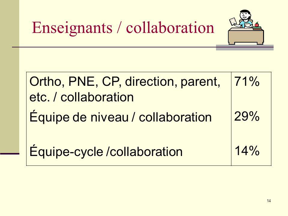 13 Ajustements horaire Formation/libération des ens. Aménagement de la classe Création/achat matériel Collaborateurs 50% 21% 61% 50% 71% Milieu