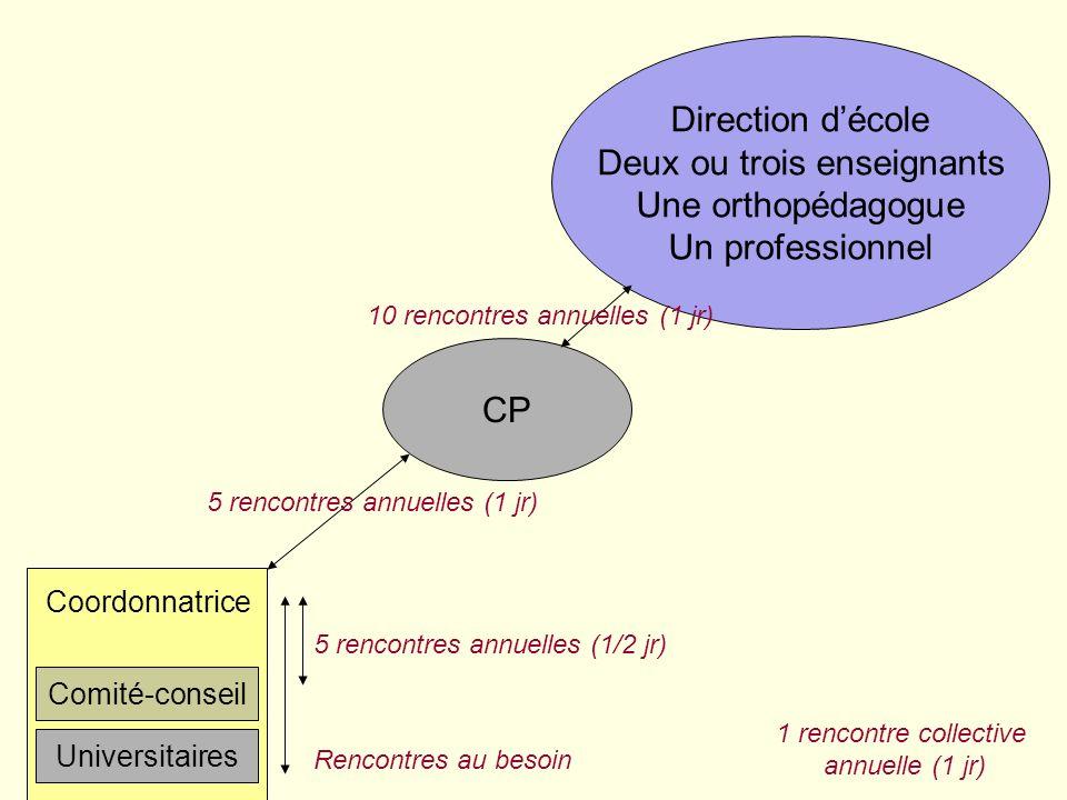 Comité-conseil Coordonnatrice Universitaires CP Équipe-cycle secondaire 1er cycle École André-Laurendeau CS Marie-Victorin Équipe-cycle préscolaire /
