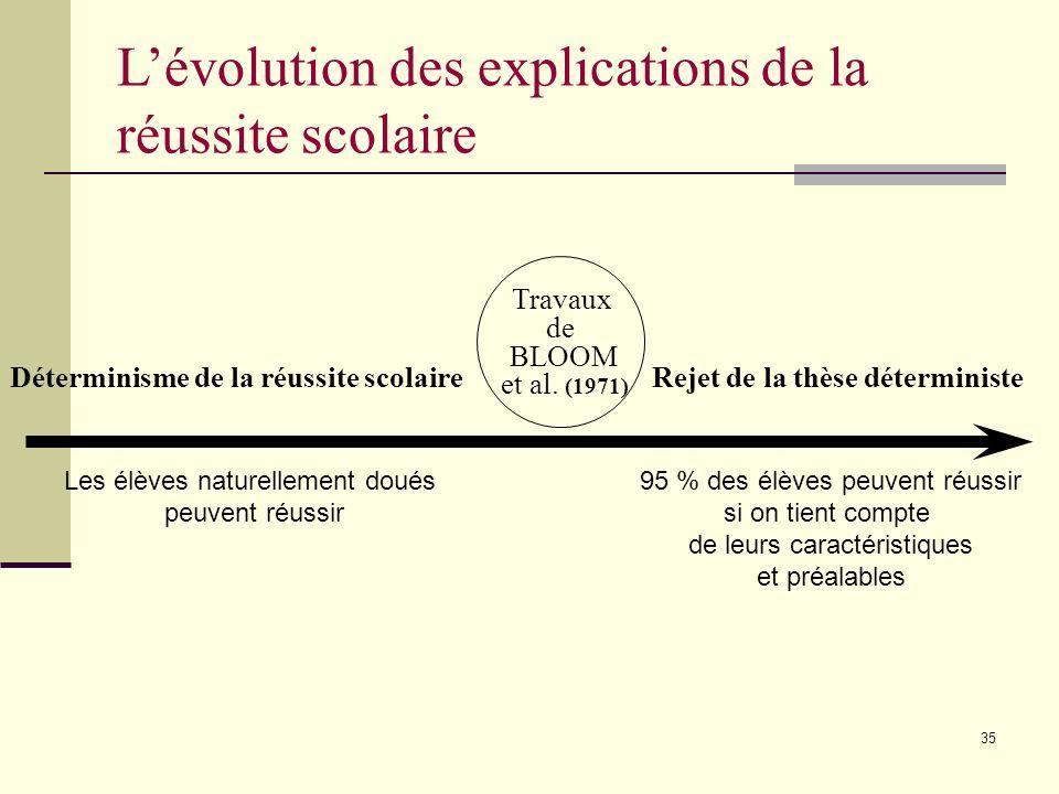 34 Plan de la rencontre Synthèse de modèles de DP expérimentés en Montérégie en 2004-2005 Recherche-action sur la DP Objectifs et structure Vision et