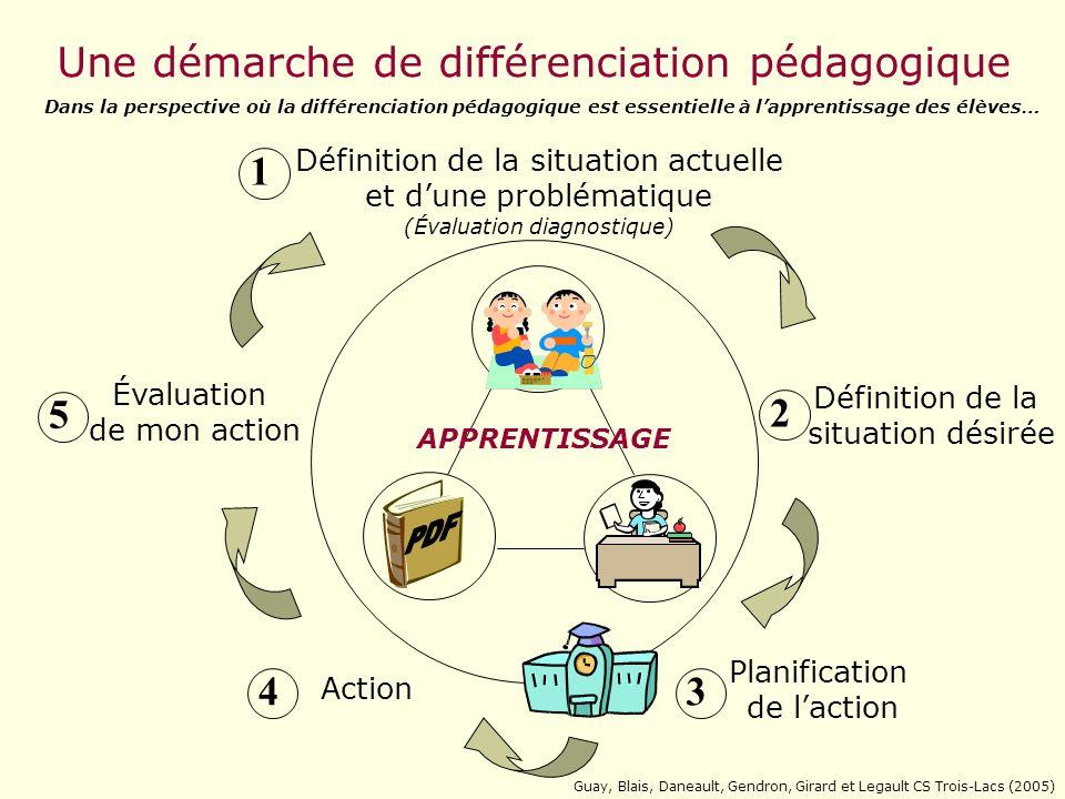 Planification et action sur les processus, produits, structures, contenus, regroupements, supports visuels, exercices, moyens dinformation, etc. ( Ayl