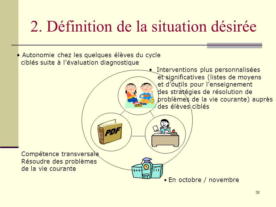 57 1. Définition de la situation actuelle Absence dautonomie chez quelques élèves du cycle Compétence transversale Résoudre des problèmes de la vie co