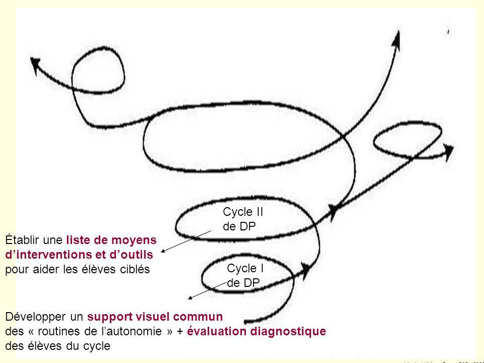 62 5. Évaluation Évaluation diagnostique des élèves ciblés (9-10 novembre 2005)