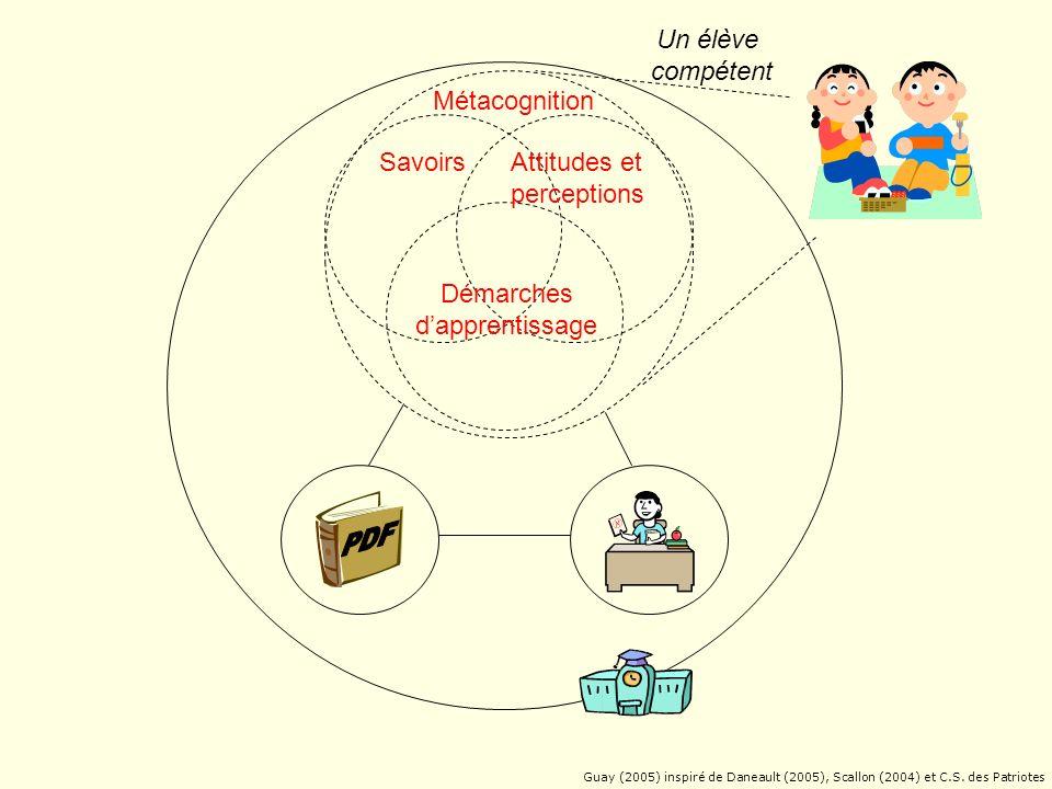 Attitudes et perceptions Démarches dapprentissage Métacognition Savoirs Une compétence Guay (2005) inspiré de Daneault (2005), Scallon (2004) et C.S.
