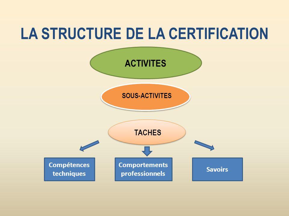 LA STRUCTURE DE LA CERTIFICATION Compétences techniques Comportements professionnels Savoirs ACTIVITES SOUS-ACTIVITES TACHES
