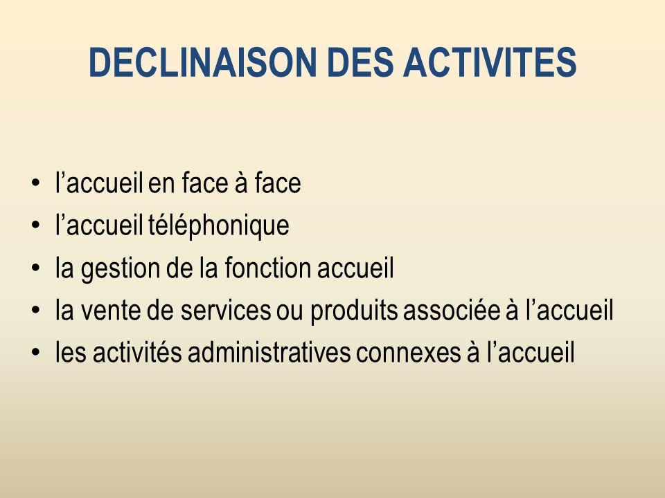 DECLINAISON DES ACTIVITES laccueil en face à face laccueil téléphonique la gestion de la fonction accueil la vente de services ou produits associée à
