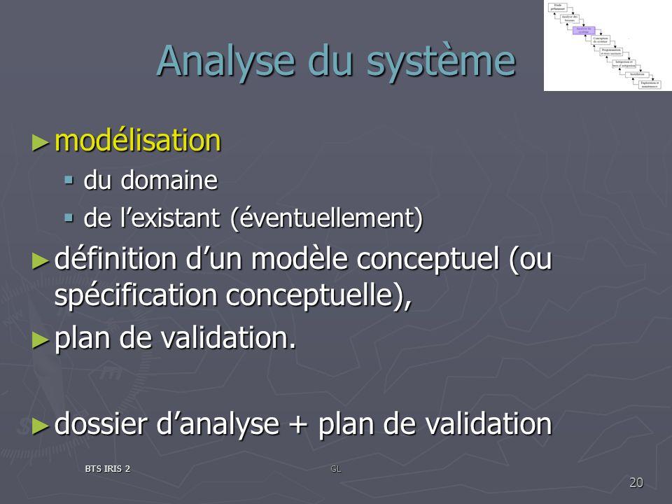 Analyse du système modélisation modélisation du domaine du domaine de lexistant (éventuellement) de lexistant (éventuellement) définition dun modèle c