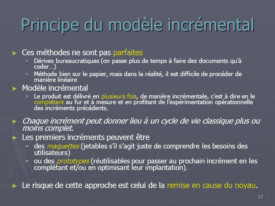 Principe du modèle incrémental Ces méthodes ne sont pas parfaites Dérives bureaucratiques (on passe plus de temps à faire des documents quà coder…) Mé
