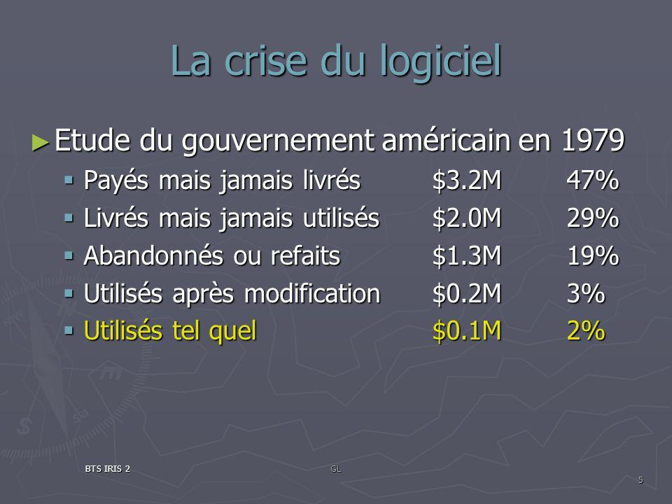 La crise du logiciel Etude du gouvernement américain en 1979 Etude du gouvernement américain en 1979 Payés mais jamais livrés $3.2M 47% Payés mais jam