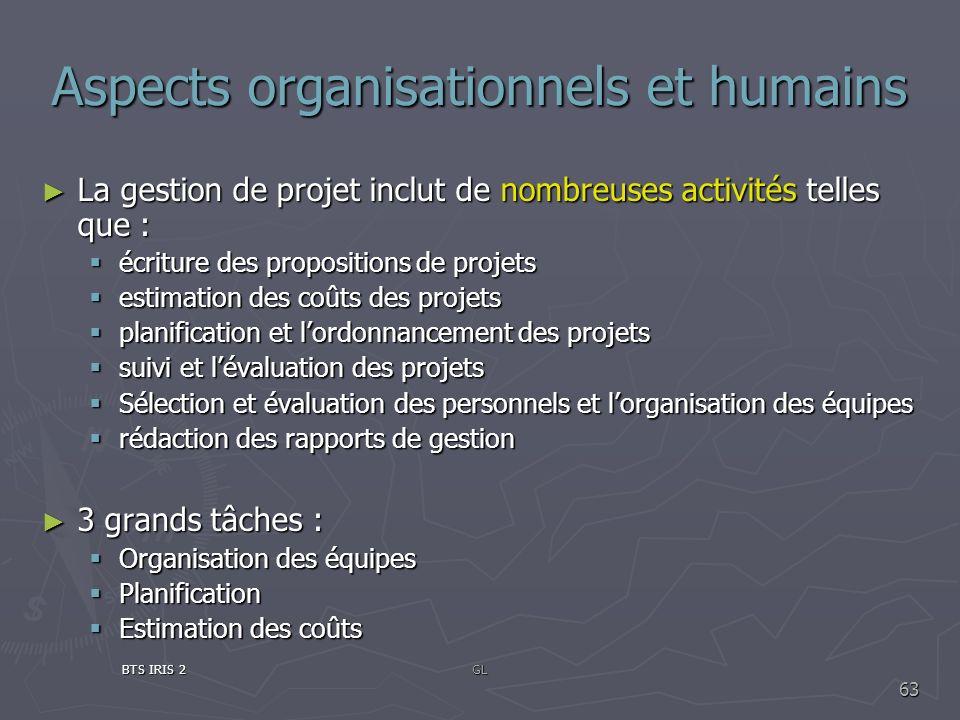 Aspects organisationnels et humains La gestion de projet inclut de nombreuses activités telles que : La gestion de projet inclut de nombreuses activit