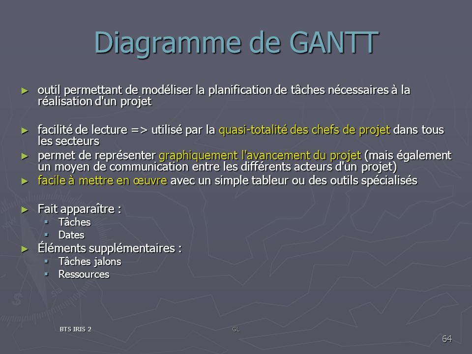 Diagramme de GANTT outil permettant de modéliser la planification de tâches nécessaires à la réalisation d'un projet outil permettant de modéliser la