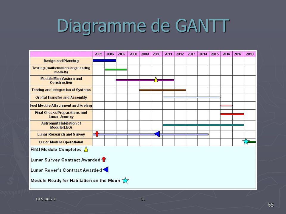 Diagramme de GANTT BTS IRIS 2GL 65