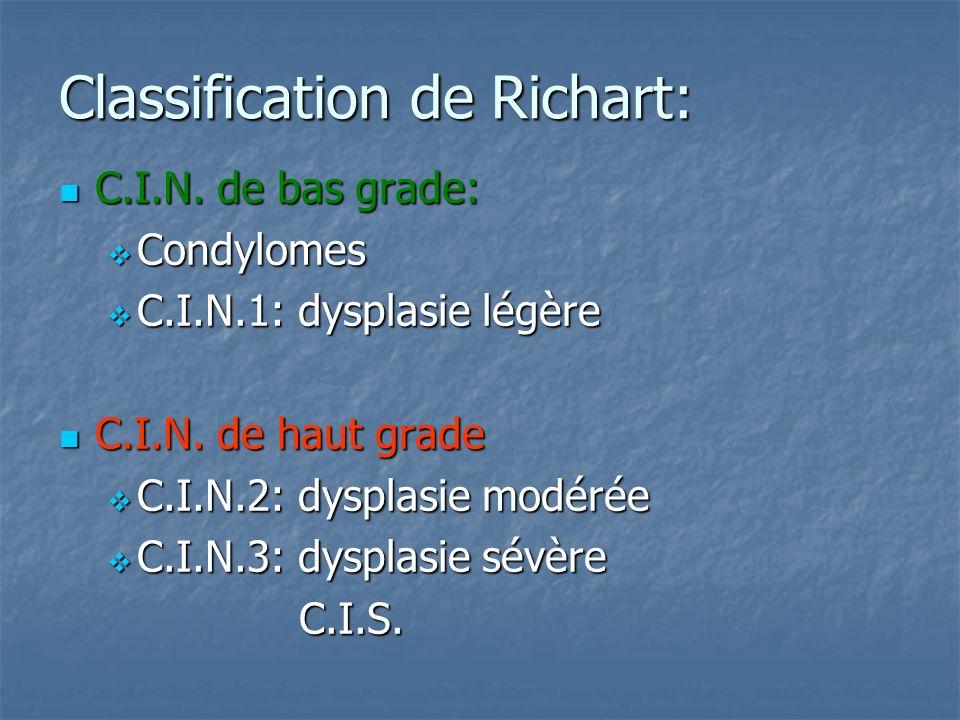 Classification de Richart: C.I.N. de bas grade: C.I.N. de bas grade: Condylomes Condylomes C.I.N.1: dysplasie légère C.I.N.1: dysplasie légère C.I.N.