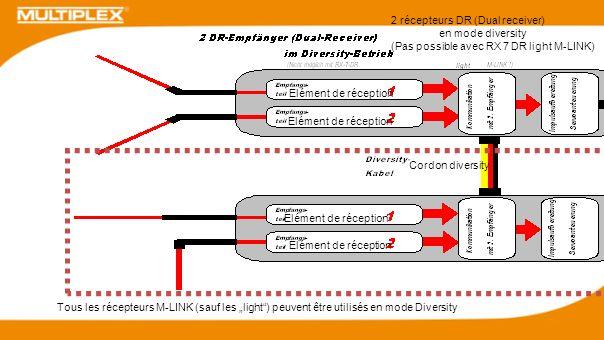 Tous les récepteurs M-LINK (sauf les light) peuvent être utilisés en mode Diversity 2 récepteurs DR (Dual receiver) en mode diversity (Pas possible av