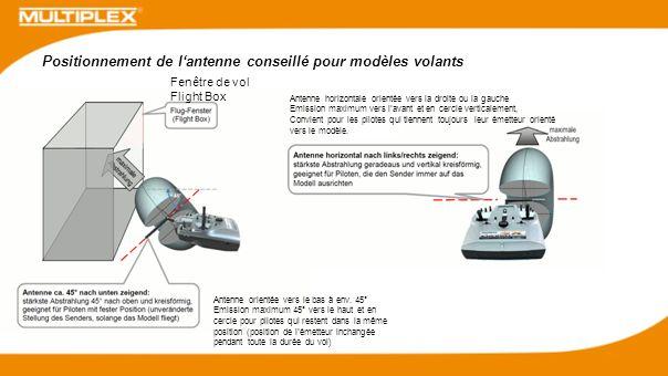 Positionnement de lantenne conseillé pour modèles volants Fenêtre de vol Flight Box Antenne horizontale orientée vers la droite ou la gauche Emission