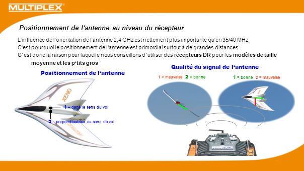 Linfluence de lorientation de lantenne 2,4 GHz est nettement plus importante quen 35/40 MHz Cest pourquoi le positionnement de lantenne est primordial