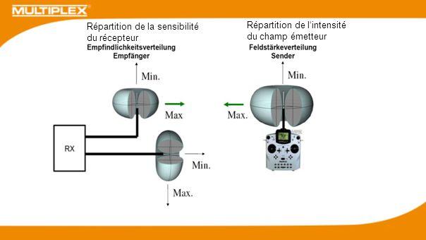 Les ondes radio 2,4 GHz se comportent de façon similaire à la lumière, elles sont réfléchies par les matériaux conducteurs C´est pourquoi il faut toujours veiller à ce quil ny ait pas de masquage entre les antennes des récepteurs et lémetteur !!!