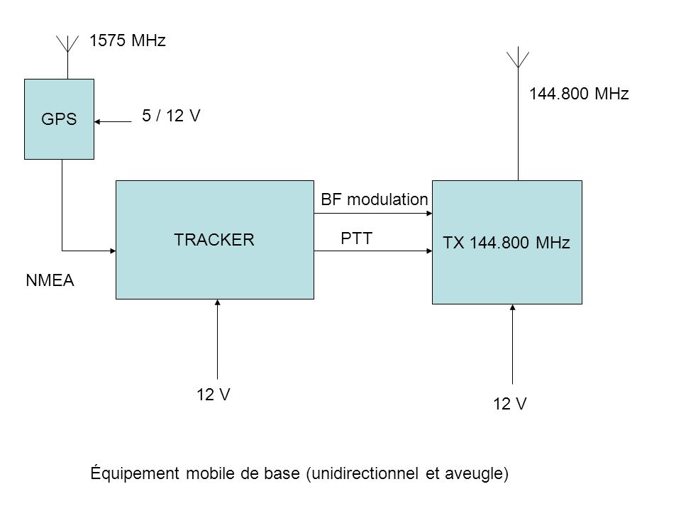 TRACKER GPS TX 144.800 MHz 12 V NMEA 5 / 12 V BF modulation PTT 12 V 144.800 MHz 1575 MHz Équipement mobile de base (unidirectionnel et aveugle)