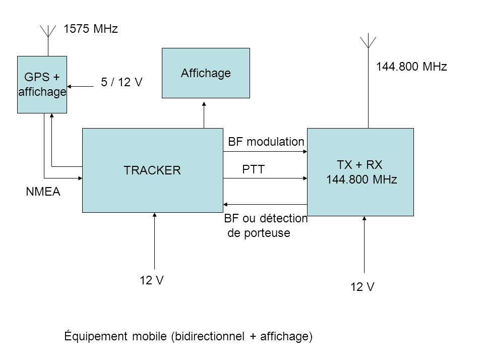 TRACKER GPS + affichage TX + RX 144.800 MHz 12 V NMEA 5 / 12 V BF modulation PTT 12 V 144.800 MHz 1575 MHz Équipement mobile (bidirectionnel + afficha