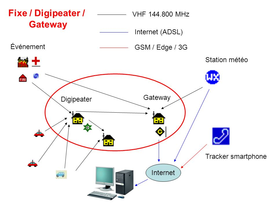 Digipeater Gateway Internet Événement Station météo Tracker smartphone VHF 144.800 MHz Internet (ADSL) GSM / Edge / 3G Fixe / Digipeater / Gateway