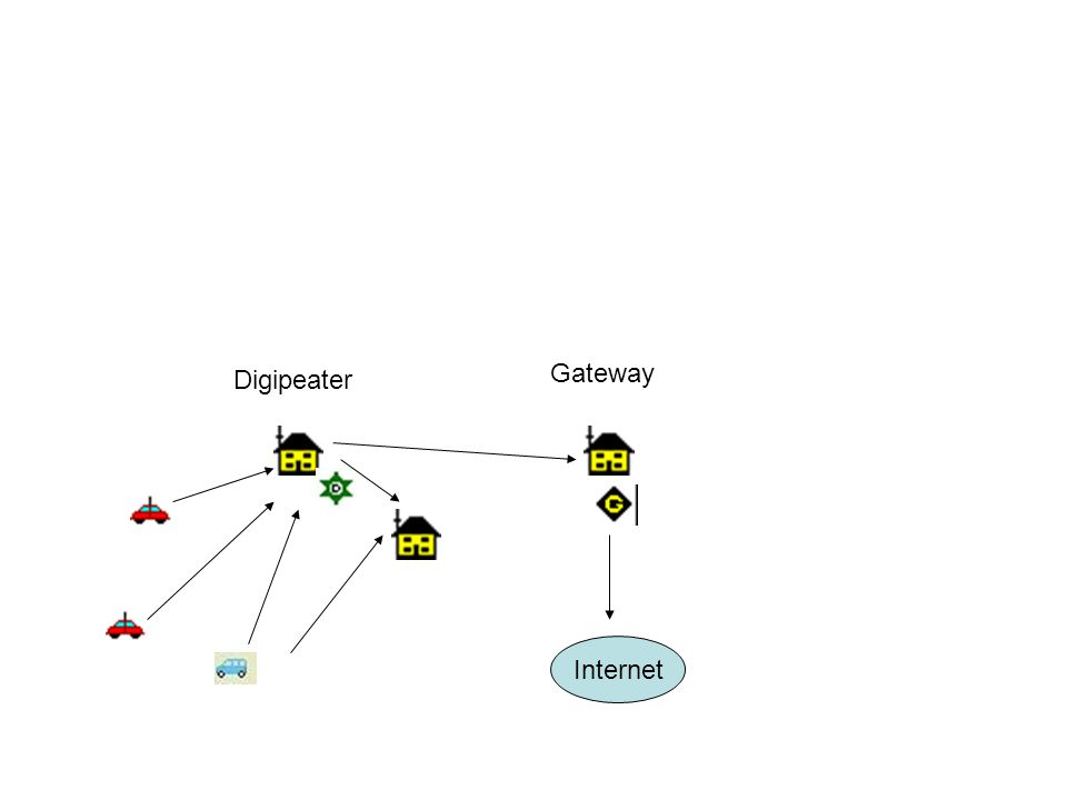 -Utilisation dune configuration mobile précédente -Utilisation du logiciel UI-view de G4IDE (sk en2004) avec ligne Kenwood ou autre TRX avec Baycom+ AGWPE (digipeater et gateway possible) Démonstration dans la partie pratique de lexposé -Pour digipeater seul : TNC2 avec EPROM UI-digi de IW3FQG -Pour digipeater et/ou gateway: Kenwood ou autre TRX avec AGWPE + logiciel DIGINED sur PC