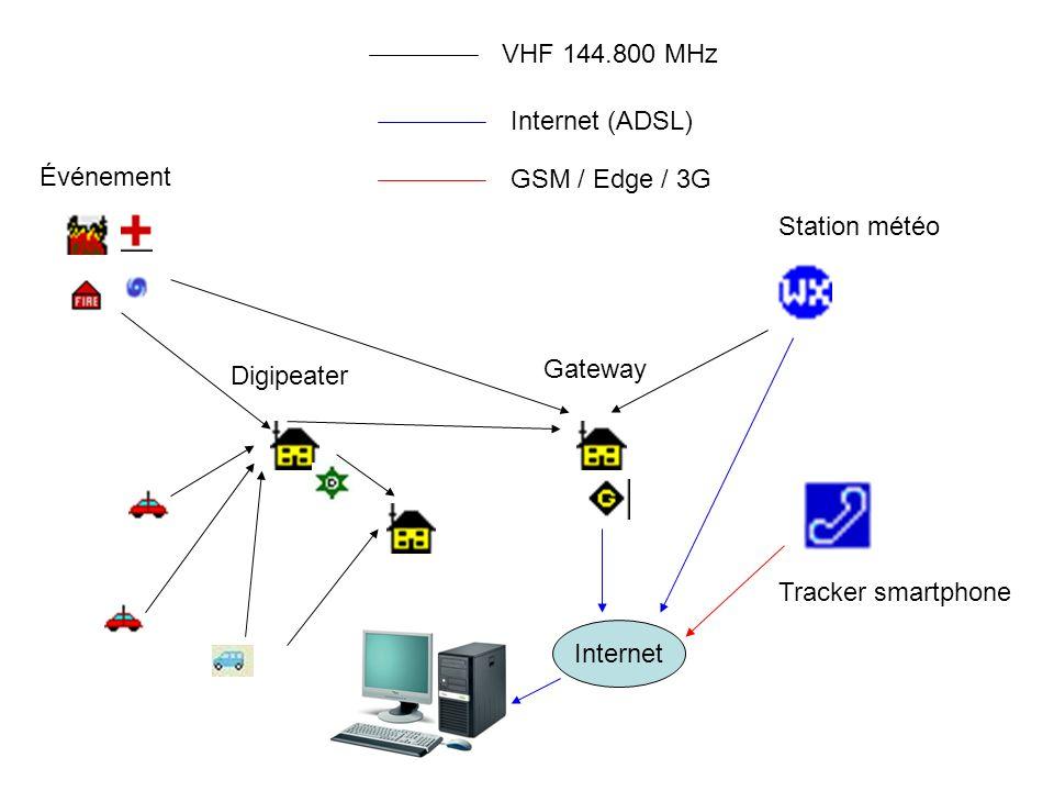 Digipeater Gateway Internet Événement Station météo Tracker smartphone VHF 144.800 MHz Internet (ADSL) GSM / Edge / 3G Les mobiles