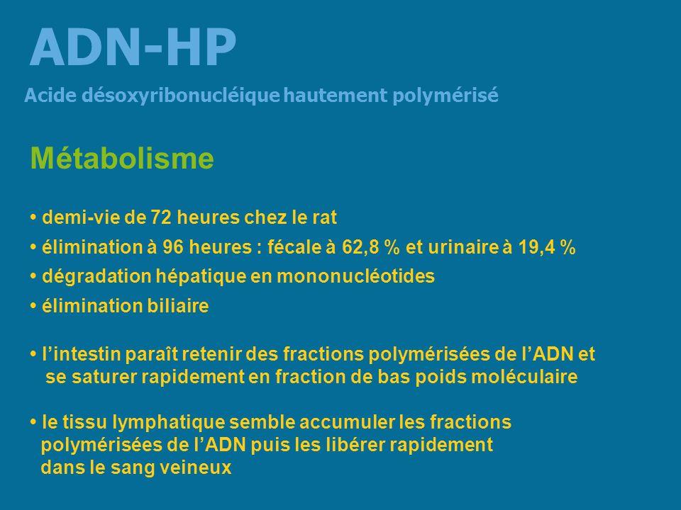 Chez la souris après la réalisation de plaies expérimentales administration dADN-HP accélère la cicatrisation en activité proliférative nombre de cellules polypoïdes épidermiques du bourgeon cicatriciel Chez le rat 1 heure avant 325 mg/kg daspirine administration dADN-HP dADN-HP (10 ou 50 mg/kg per os) prévention de lulcère gastrique à laspirine Acide désoxyribonucléique hautement polymérisé ADN-HP Action régénératrice vis-à-vis des processus cicatriciels