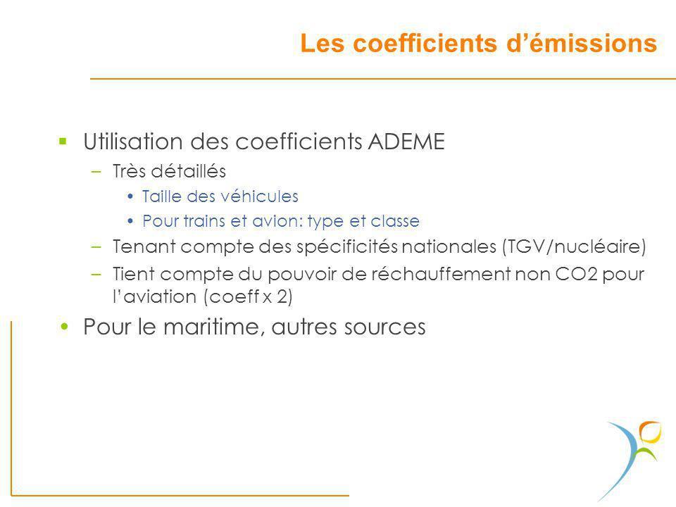 Les coefficients démissions Utilisation des coefficients ADEME –Très détaillés Taille des véhicules Pour trains et avion: type et classe –Tenant compt