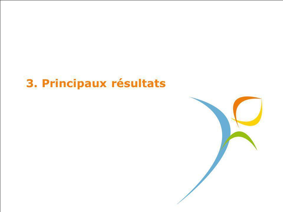 3. Principaux résultats