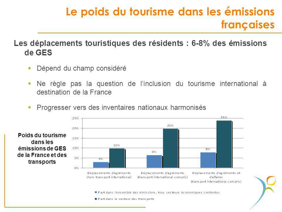 Le poids du tourisme dans les émissions françaises Les déplacements touristiques des résidents : 6-8% des émissions de GES Dépend du champ considéré N