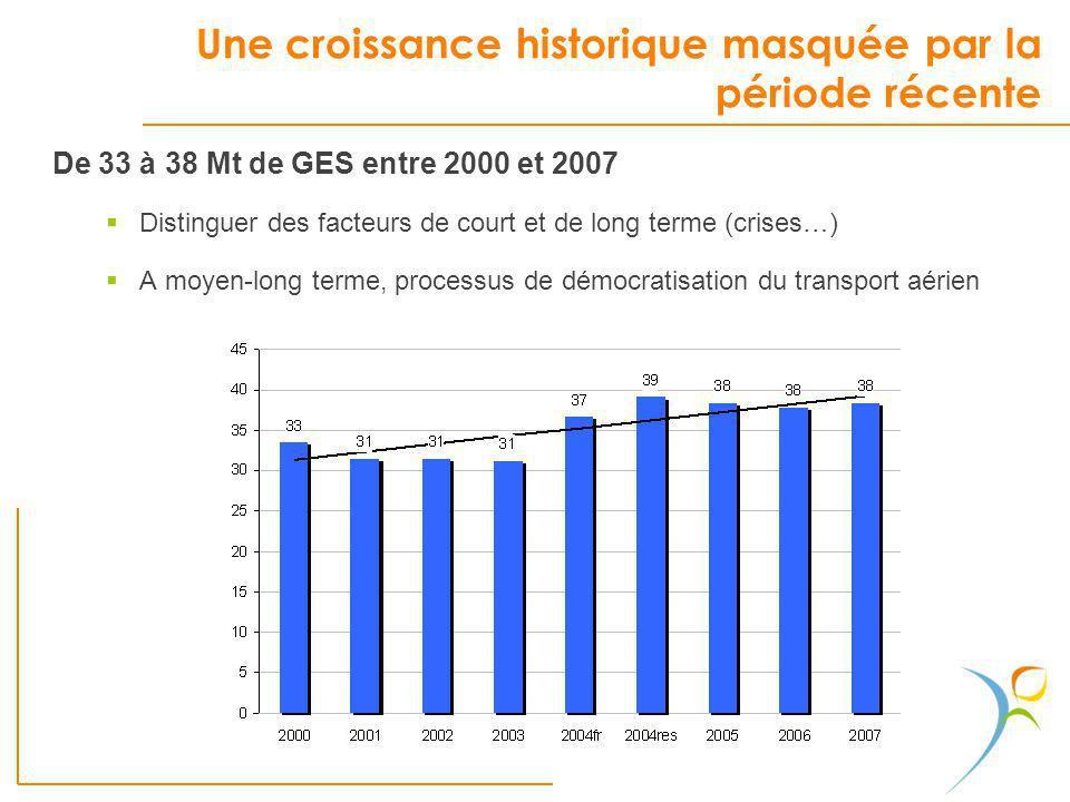 Une croissance historique masquée par la période récente De 33 à 38 Mt de GES entre 2000 et 2007 Distinguer des facteurs de court et de long terme (cr