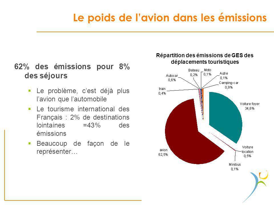 Le poids de lavion dans les émissions 62% des émissions pour 8% des séjours Le problème, cest déjà plus lavion que lautomobile Le tourisme internation