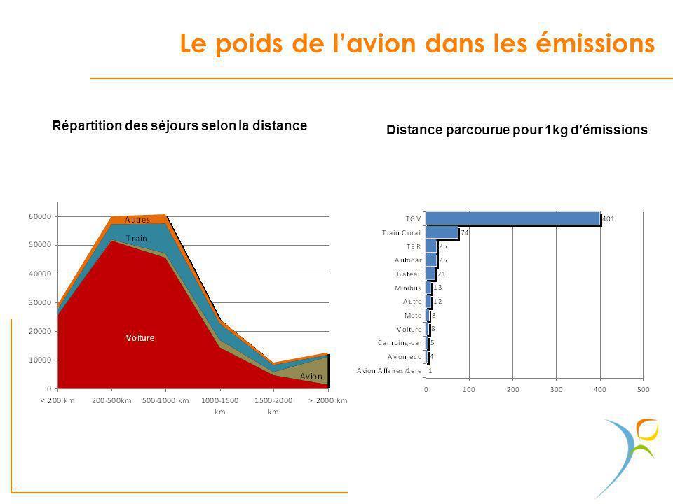 Le poids de lavion dans les émissions. Répartition des séjours selon la distance Distance parcourue pour 1kg démissions