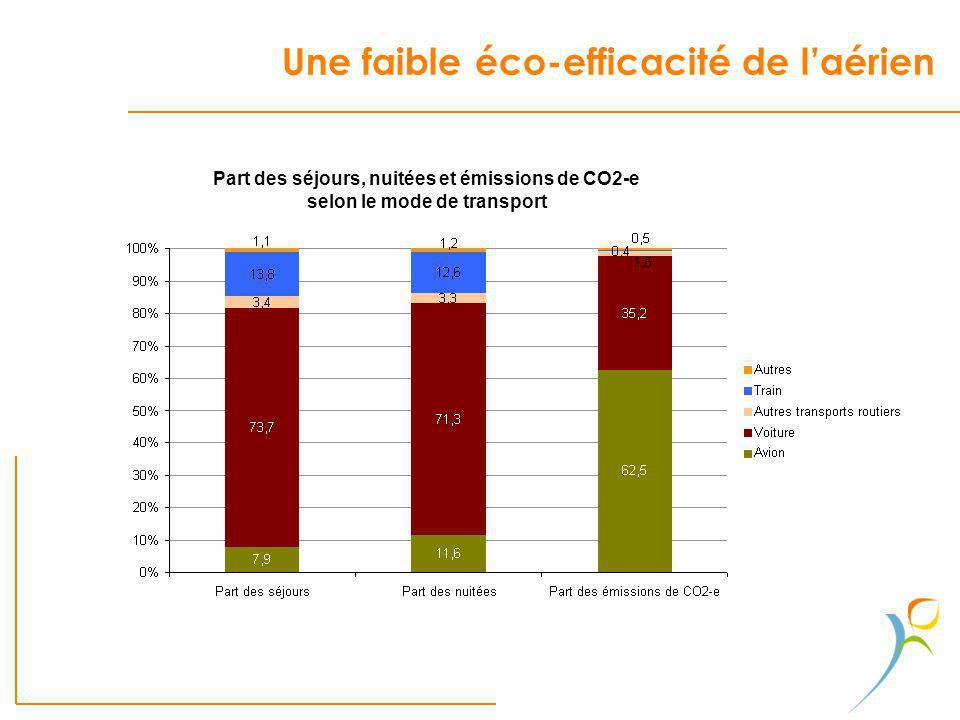 Une faible éco-efficacité de laérien. Part des séjours, nuitées et émissions de CO2-e selon le mode de transport