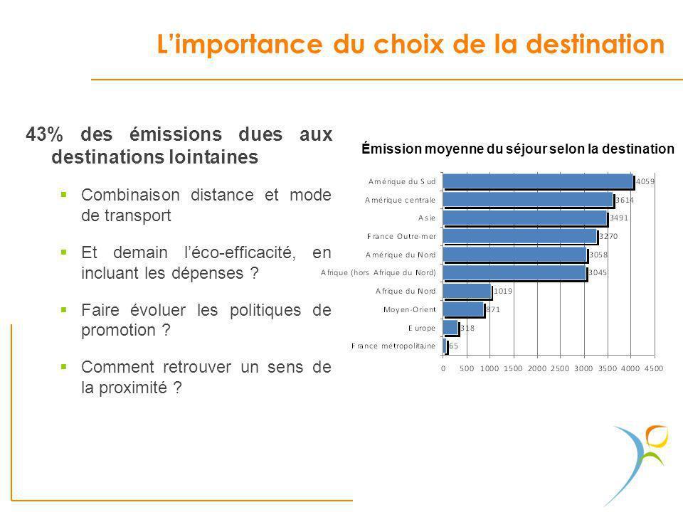 Limportance du choix de la destination 43% des émissions dues aux destinations lointaines Combinaison distance et mode de transport Et demain léco-eff