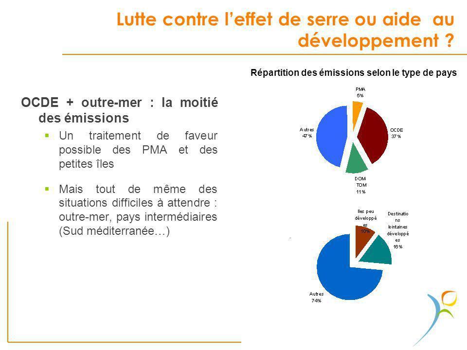 Lutte contre leffet de serre ou aide au développement ? OCDE + outre-mer : la moitié des émissions Un traitement de faveur possible des PMA et des pet