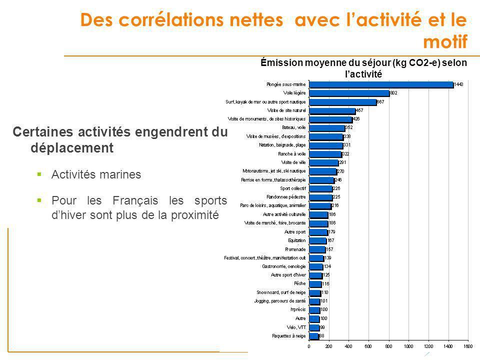 Des corrélations nettes avec lactivité et le motif Certaines activités engendrent du déplacement Activités marines Pour les Français les sports dhiver